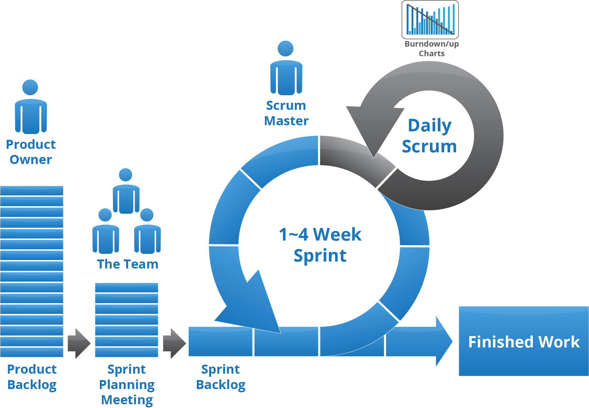 dst systems scores with scrum and application Dst systems, inc is a leading provider of strategic advisory, transformative technologies, and operations outsourcing to the financial and healthcare industries find out more latest news.